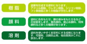 樹脂顔料溶剤の解説