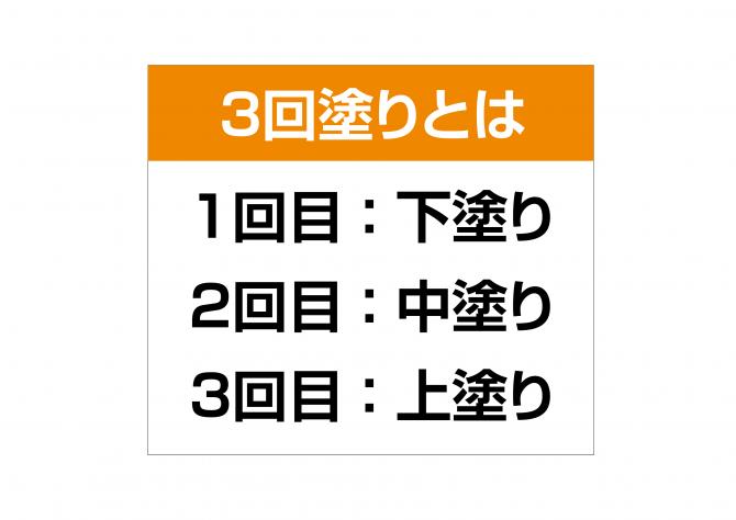 3回ぬり2